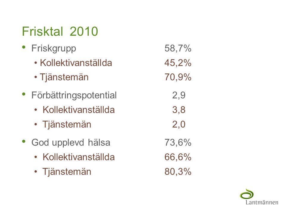 Landscape Frisktal 2010 • Friskgrupp58,7% • Kollektivanställda45,2% • Tjänstemän70,9% • Förbättringspotential 2,9 • Kollektivanställda 3,8 • Tjänstemä