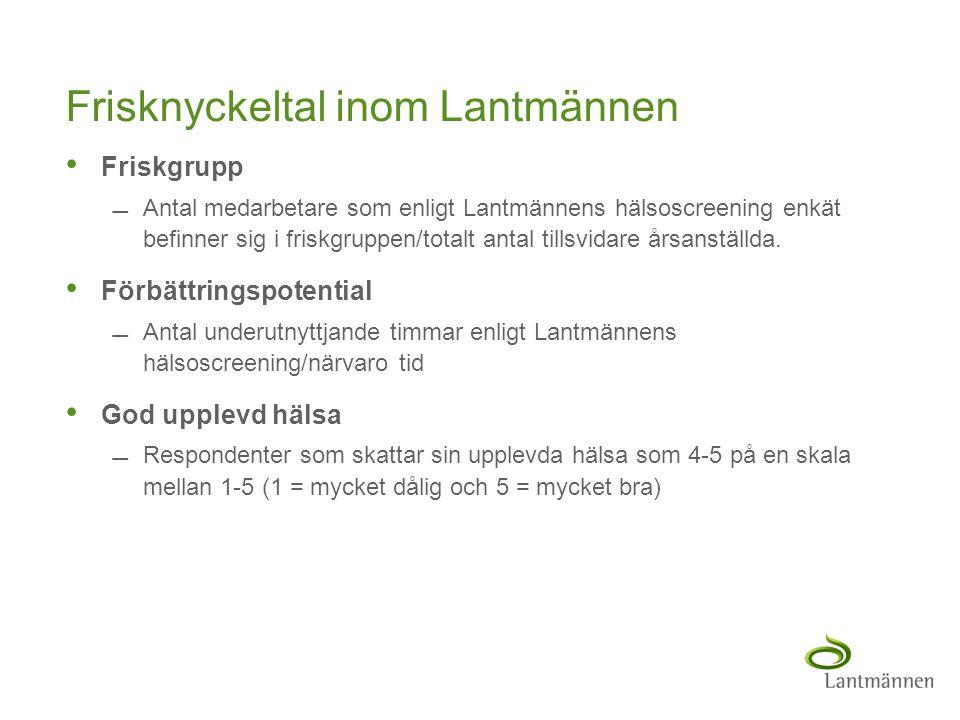 Landscape Frisknyckeltal inom Lantmännen • Friskgrupp Antal medarbetare som enligt Lantmännens hälsoscreening enkät befinner sig i friskgruppen/total