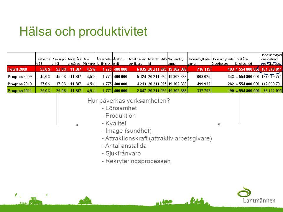 Landscape Hälsa och produktivitet Hur påverkas verksamheten? - Lönsamhet - Produktion - Kvalitet - Image (sundhet) - Attraktionskraft (attraktiv arbet