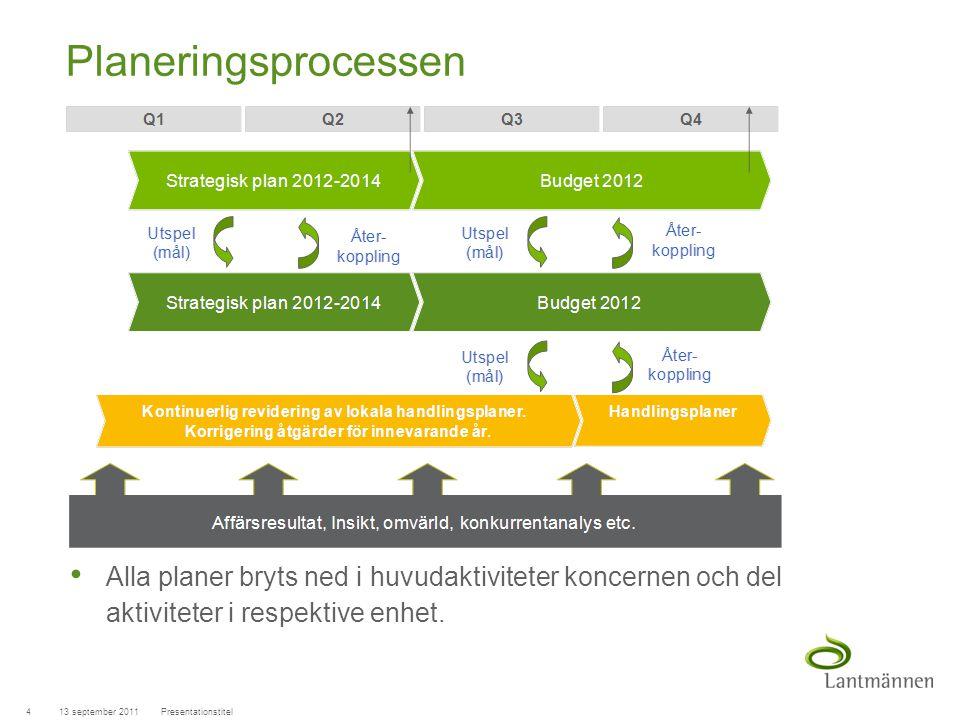 Landscape Planeringsprocessen • Alla planer bryts ned i huvudaktiviteter koncernen och del aktiviteter i respektive enhet. 13 september 20114Presentat