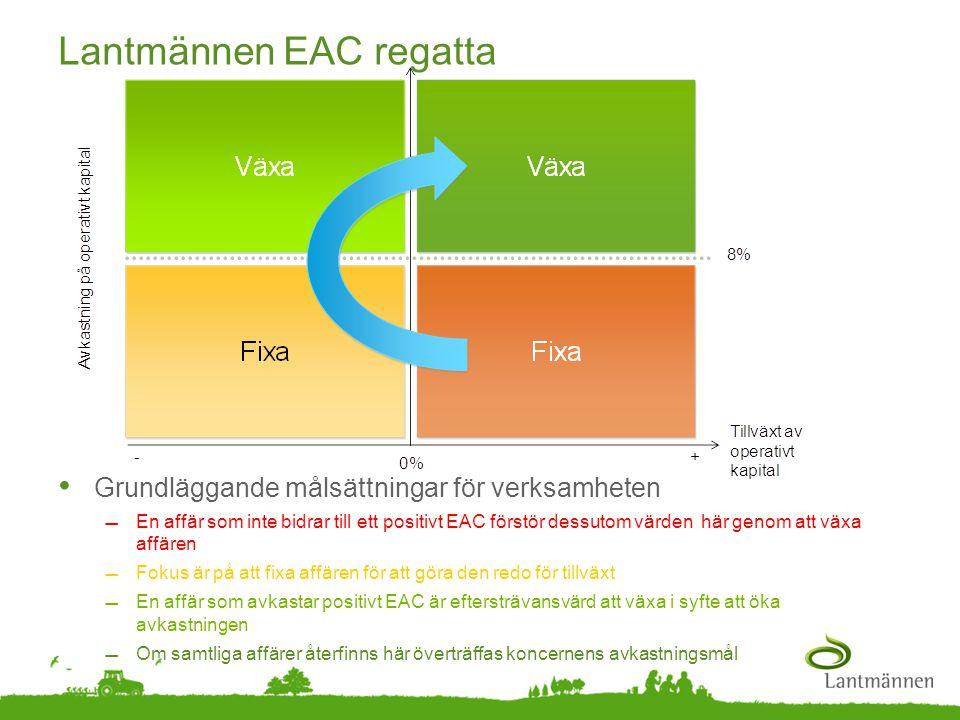 Landscape Lantmännen EAC regatta • Grundläggande målsättningar för verksamheten En affär som inte bidrar till ett positivt EAC förstör dessutom värde