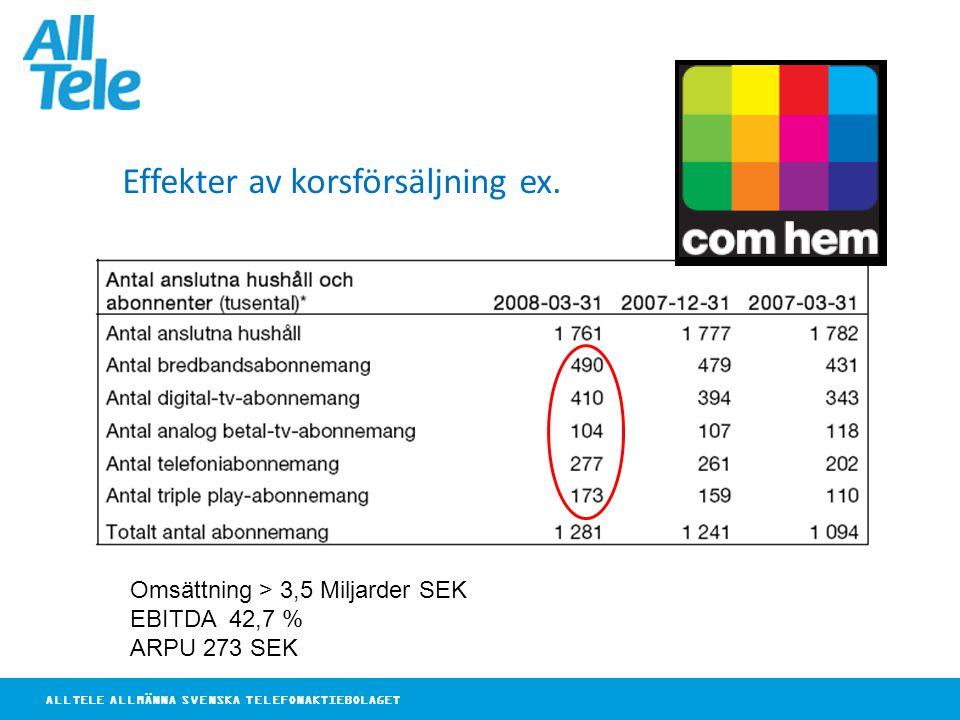 ALLTELE ALLMÄNNA SVENSKA TELEFONAKTIEBOLAGET Effekter av korsförsäljning ex. Omsättning > 3,5 Miljarder SEK EBITDA 42,7 % ARPU 273 SEK