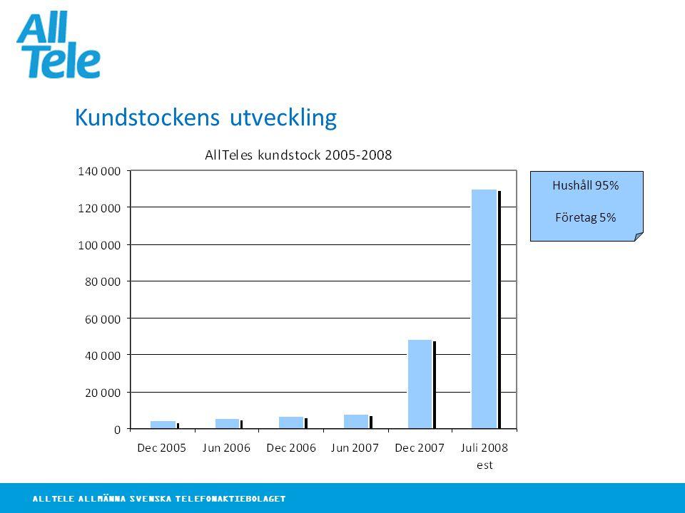 ALLTELE ALLMÄNNA SVENSKA TELEFONAKTIEBOLAGET Kundstockens utveckling Hushåll 95% Företag 5%