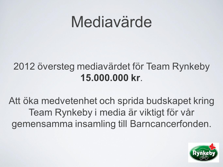Mediavärde 2012 översteg mediavärdet för Team Rynkeby 15.000.000 kr. Att öka medvetenhet och sprida budskapet kring Team Rynkeby i media är viktigt fö