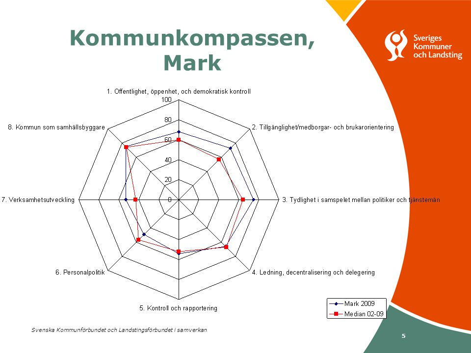 Svenska Kommunförbundet och Landstingsförbundet i samverkan 5 Kommunkompassen, Mark