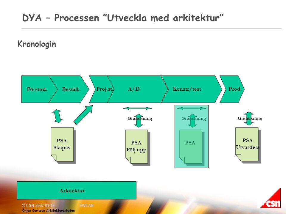 © CSN 2007-01-10SWEAN Örjan Carlsson Arkitekturenheten DYA – Processen Utveckla med arkitektur Kronologin Förstud.Beställ.