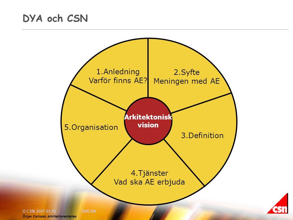 © CSN 2007-01-10SWEAN Örjan Carlsson Arkitekturenheten DYA och CSN 2.Syfte Meningen med AE 3.Definition 4.Tjänster Vad ska AE erbjuda 5.Organisation 1.Anledning Varför finns AE.