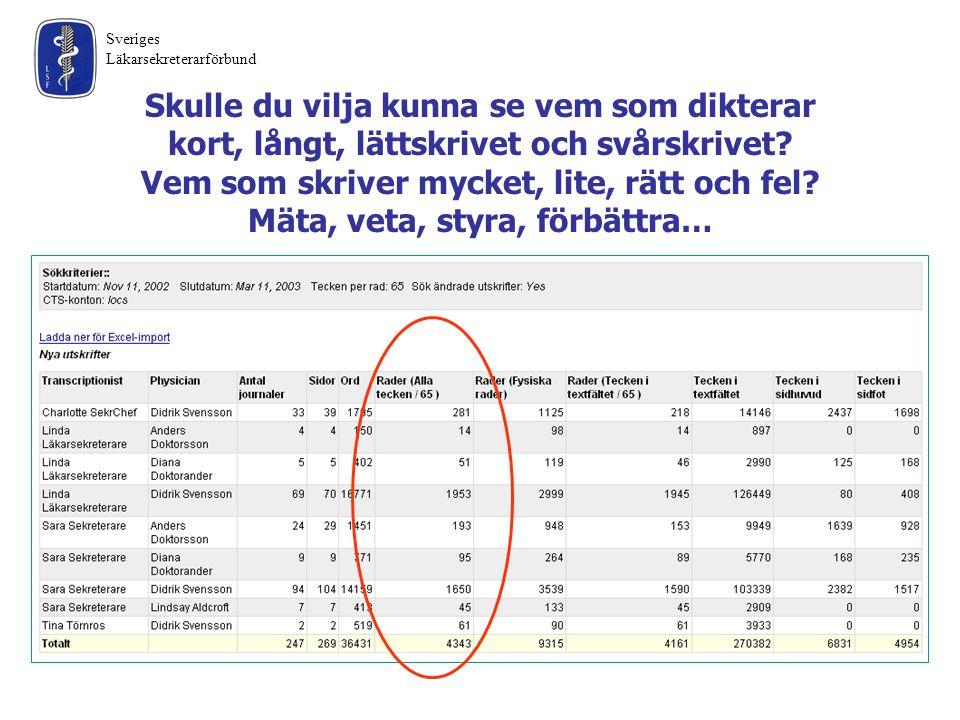 Sveriges Läkarsekreterarförbund Skulle du vilja kunna se vem som dikterar kort, långt, lättskrivet och svårskrivet? Vem som skriver mycket, lite, rätt