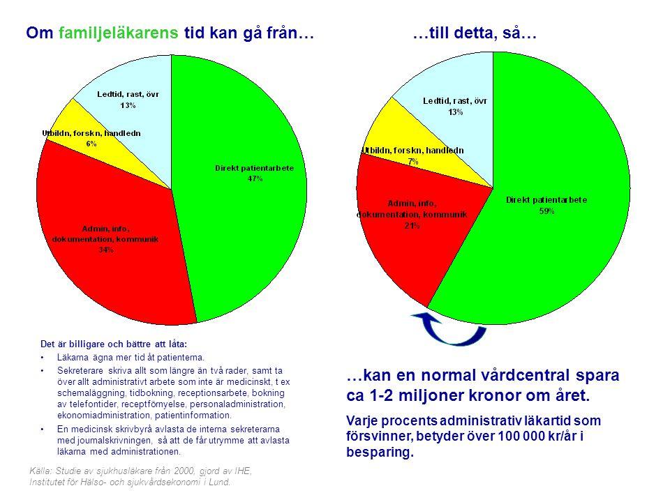 Sveriges Läkarsekreterarförbund Om familjeläkarens tid kan gå från… Det är billigare och bättre att låta: •Läkarna ägna mer tid åt patienterna. •Sekre