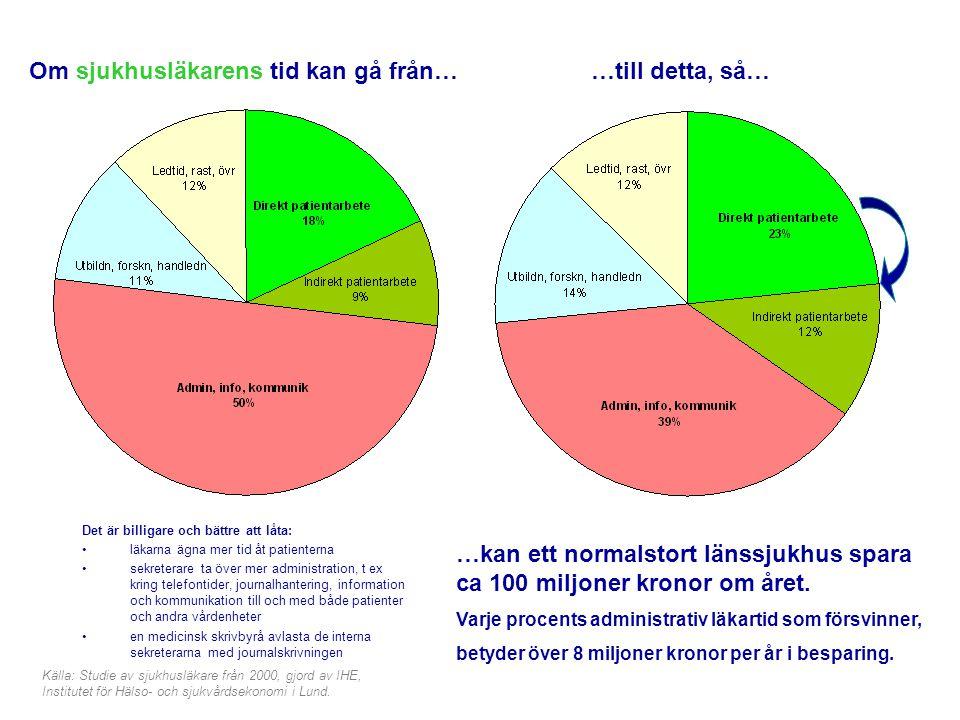 Sveriges Läkarsekreterarförbund Om sjukhusläkarens tid kan gå från… Det är billigare och bättre att låta: •läkarna ägna mer tid åt patienterna •sekret