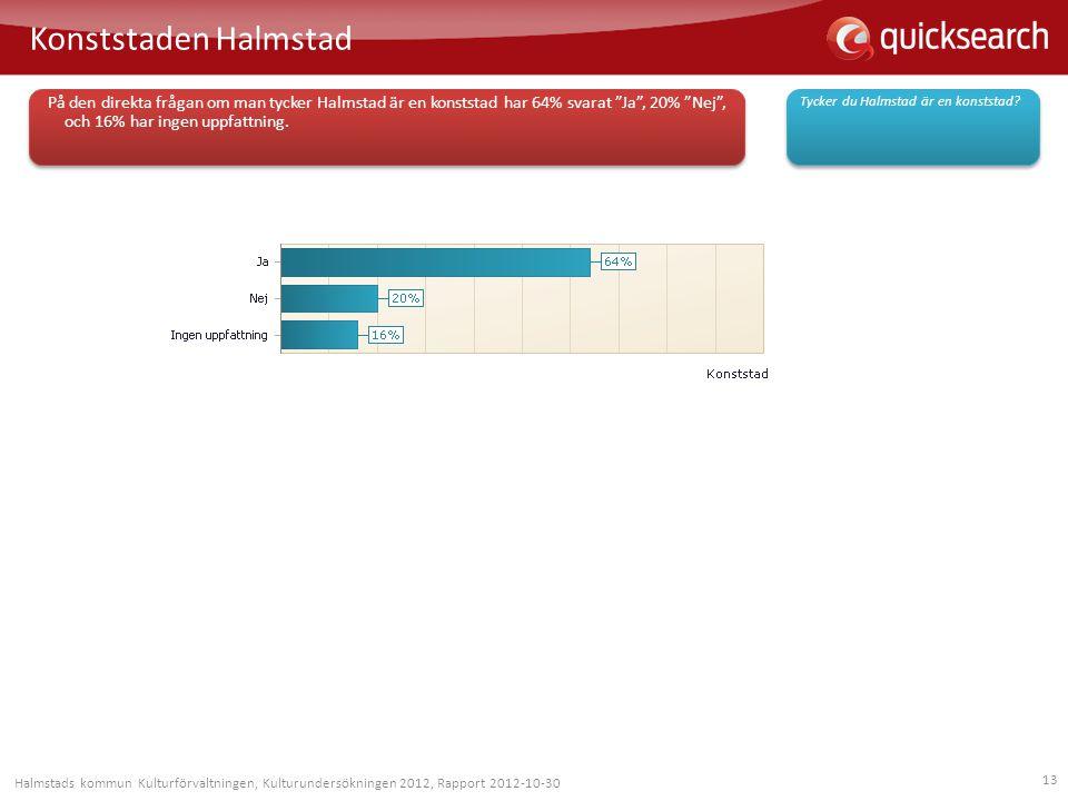 """13 Konststaden Halmstad Tycker du Halmstad är en konststad? På den direkta frågan om man tycker Halmstad är en konststad har 64% svarat """"Ja"""", 20% """"Nej"""