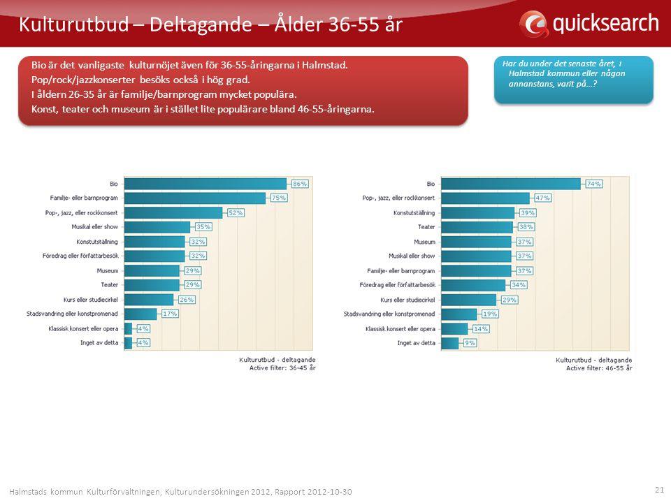 21 Kulturutbud – Deltagande – Ålder 36-55 år Har du under det senaste året, i Halmstad kommun eller någon annanstans, varit på...? Bio är det vanligas