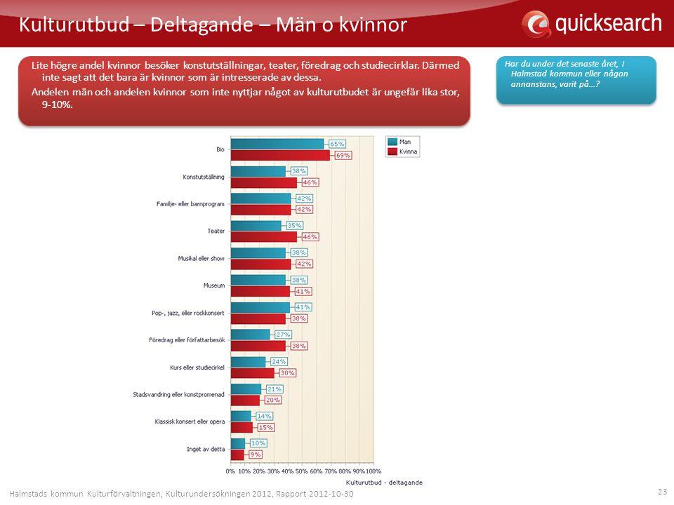 23 Kulturutbud – Deltagande – Män o kvinnor Har du under det senaste året, i Halmstad kommun eller någon annanstans, varit på...? Lite högre andel kvi