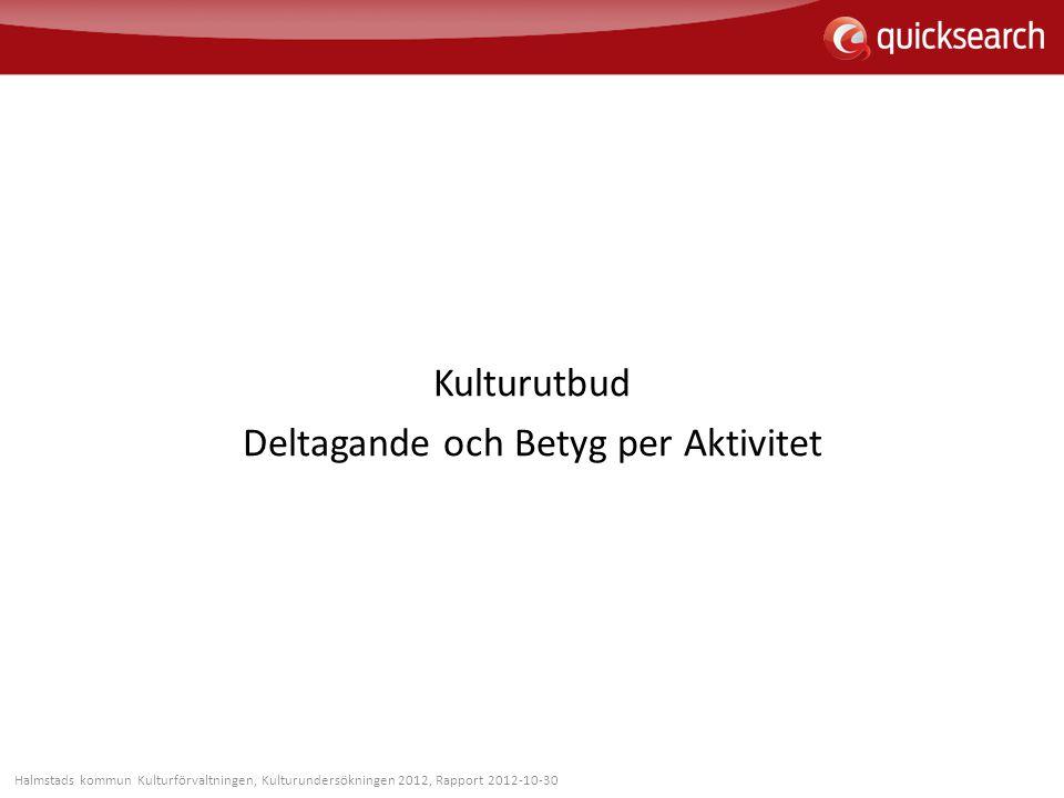 Kulturutbud Deltagande och Betyg per Aktivitet Halmstads kommun Kulturförvaltningen, Kulturundersökningen 2012, Rapport 2012-10-30