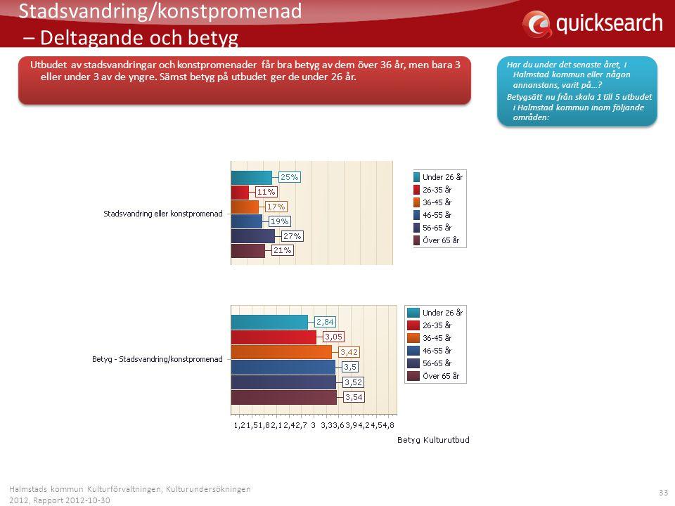33 Stadsvandring/konstpromenad – Deltagande och betyg Halmstads kommun Kulturförvaltningen, Kulturundersökningen 2012, Rapport 2012-10-30 Utbudet av s