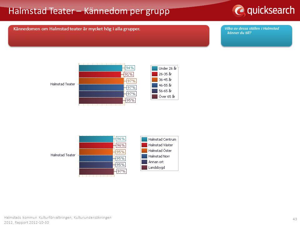 43 Halmstad Teater – Kännedom per grupp Halmstads kommun Kulturförvaltningen, Kulturundersökningen 2012, Rapport 2012-10-30 Vilka av dessa ställen i H