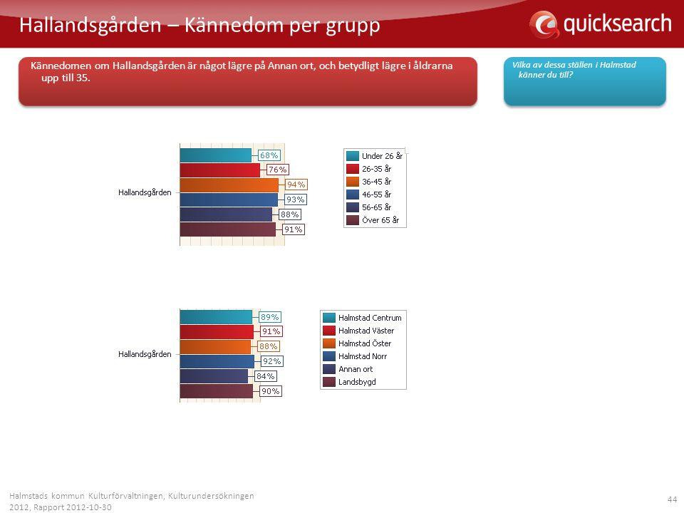 44 Hallandsgården – Kännedom per grupp Halmstads kommun Kulturförvaltningen, Kulturundersökningen 2012, Rapport 2012-10-30 Vilka av dessa ställen i Ha