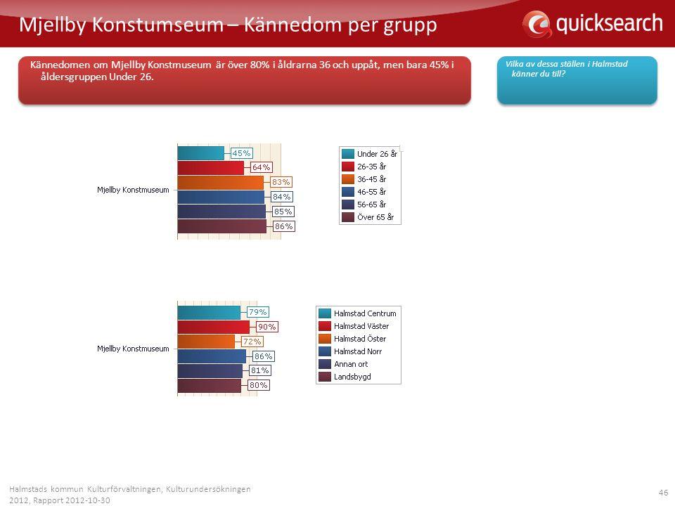 46 Mjellby Konstumseum – Kännedom per grupp Halmstads kommun Kulturförvaltningen, Kulturundersökningen 2012, Rapport 2012-10-30 Vilka av dessa ställen