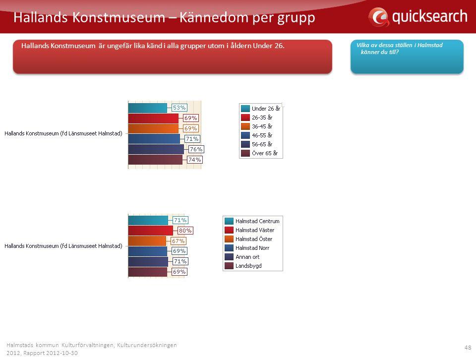 48 Hallands Konstmuseum – Kännedom per grupp Halmstads kommun Kulturförvaltningen, Kulturundersökningen 2012, Rapport 2012-10-30 Vilka av dessa ställe