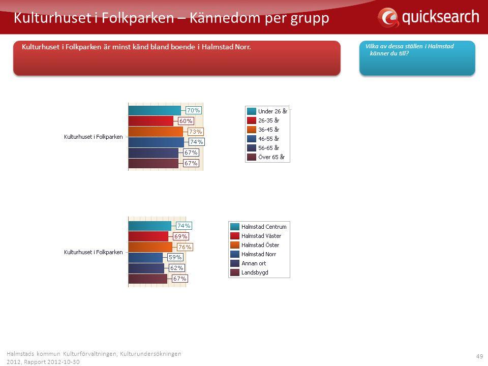 49 Kulturhuset i Folkparken – Kännedom per grupp Halmstads kommun Kulturförvaltningen, Kulturundersökningen 2012, Rapport 2012-10-30 Vilka av dessa st