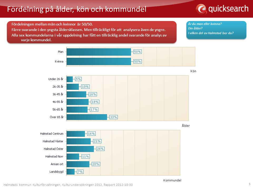6 Fördelning på utbildning och internetanvändare Nästan häften av de svarande har högskolestudier bakom sig.