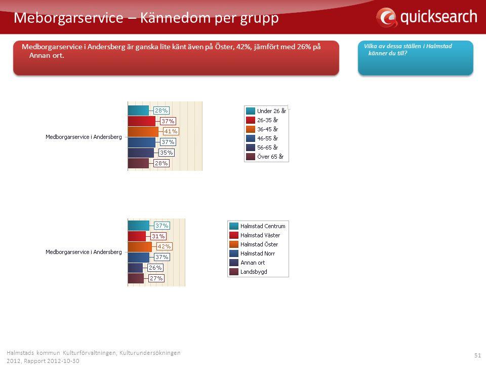 51 Meborgarservice – Kännedom per grupp Halmstads kommun Kulturförvaltningen, Kulturundersökningen 2012, Rapport 2012-10-30 Vilka av dessa ställen i H