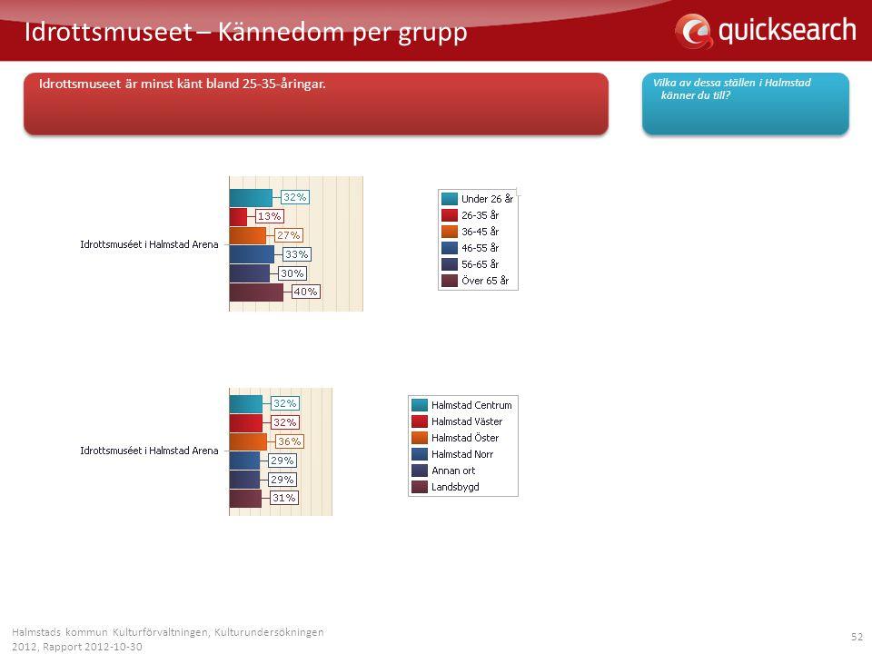52 Idrottsmuseet – Kännedom per grupp Halmstads kommun Kulturförvaltningen, Kulturundersökningen 2012, Rapport 2012-10-30 Vilka av dessa ställen i Hal