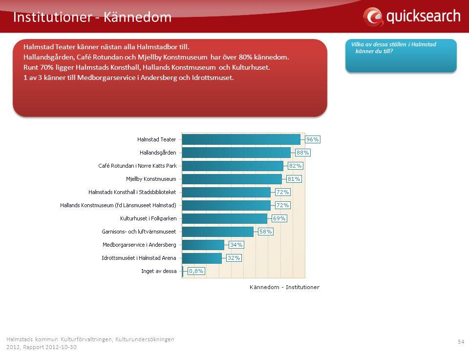 54 Institutioner - Kännedom Halmstads kommun Kulturförvaltningen, Kulturundersökningen 2012, Rapport 2012-10-30 Vilka av dessa ställen i Halmstad känn