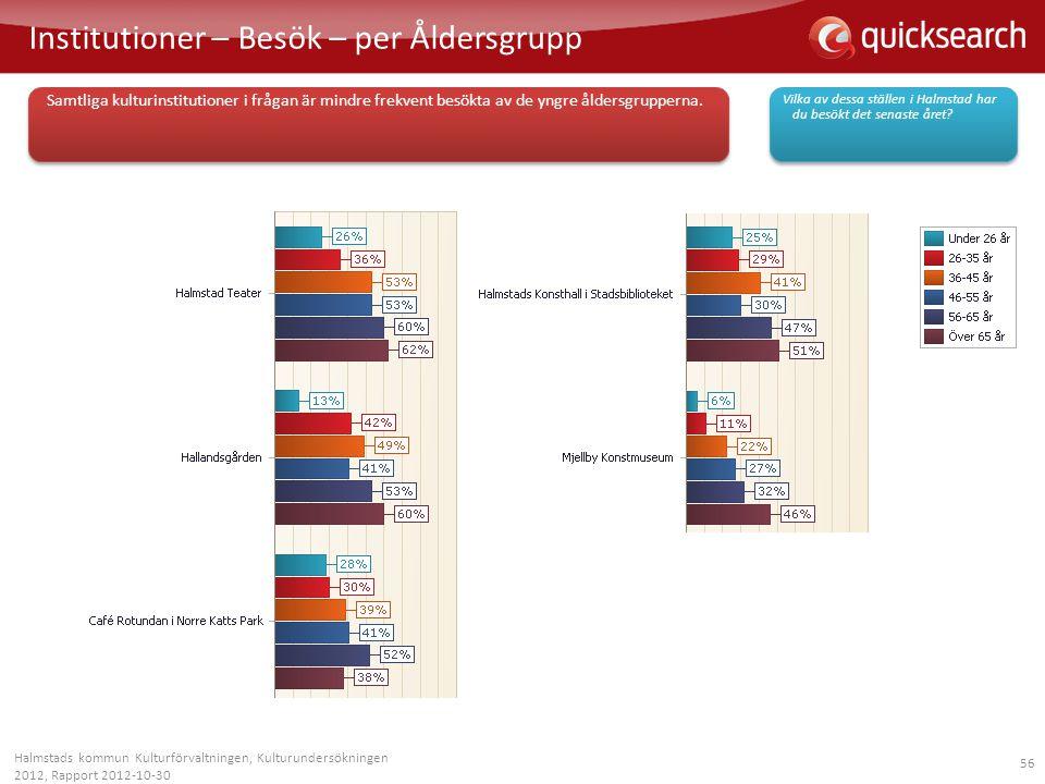 56 Institutioner – Besök – per Åldersgrupp Halmstads kommun Kulturförvaltningen, Kulturundersökningen 2012, Rapport 2012-10-30 Vilka av dessa ställen
