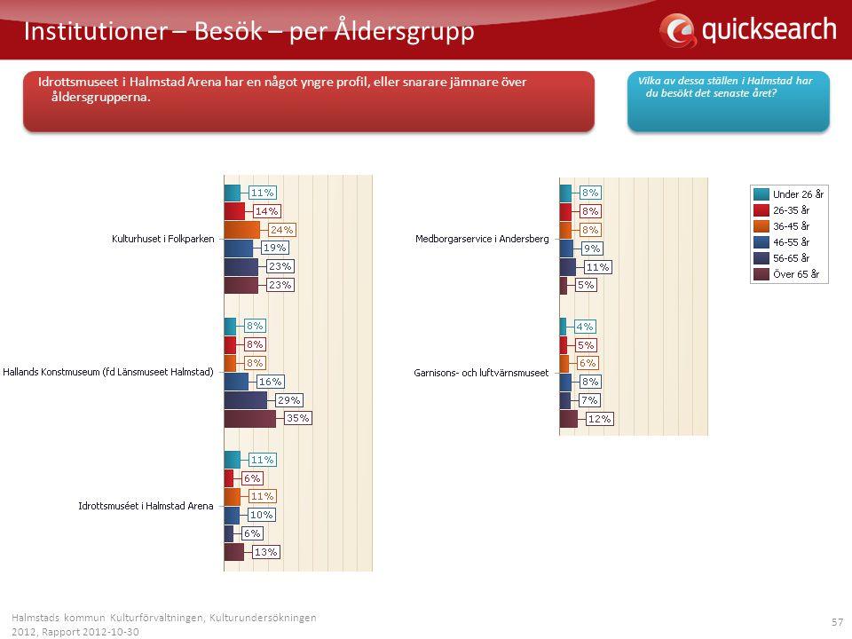 57 Institutioner – Besök – per Åldersgrupp Halmstads kommun Kulturförvaltningen, Kulturundersökningen 2012, Rapport 2012-10-30 Vilka av dessa ställen