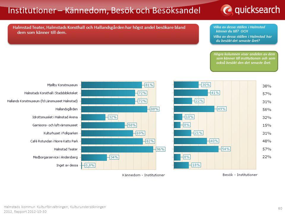 60 Institutioner – Kännedom, Besök och Besöksandel Halmstads kommun Kulturförvaltningen, Kulturundersökningen 2012, Rapport 2012-10-30 Vilka av dessa