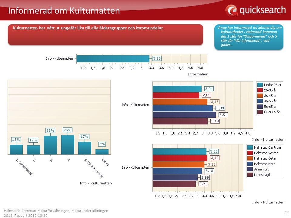 77 Informerad om Kulturnatten Halmstads kommun Kulturförvaltningen, Kulturundersökningen 2012, Rapport 2012-10-30 Kulturnatten har nått ut ungefär lik
