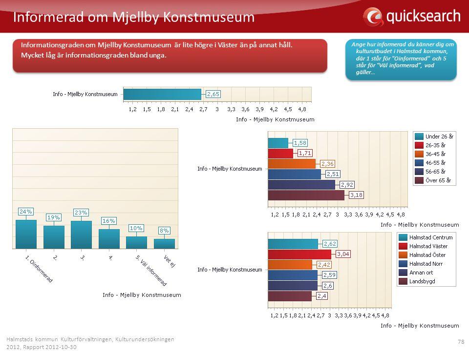 78 Informerad om Mjellby Konstmuseum Halmstads kommun Kulturförvaltningen, Kulturundersökningen 2012, Rapport 2012-10-30 Informationsgraden om Mjellby