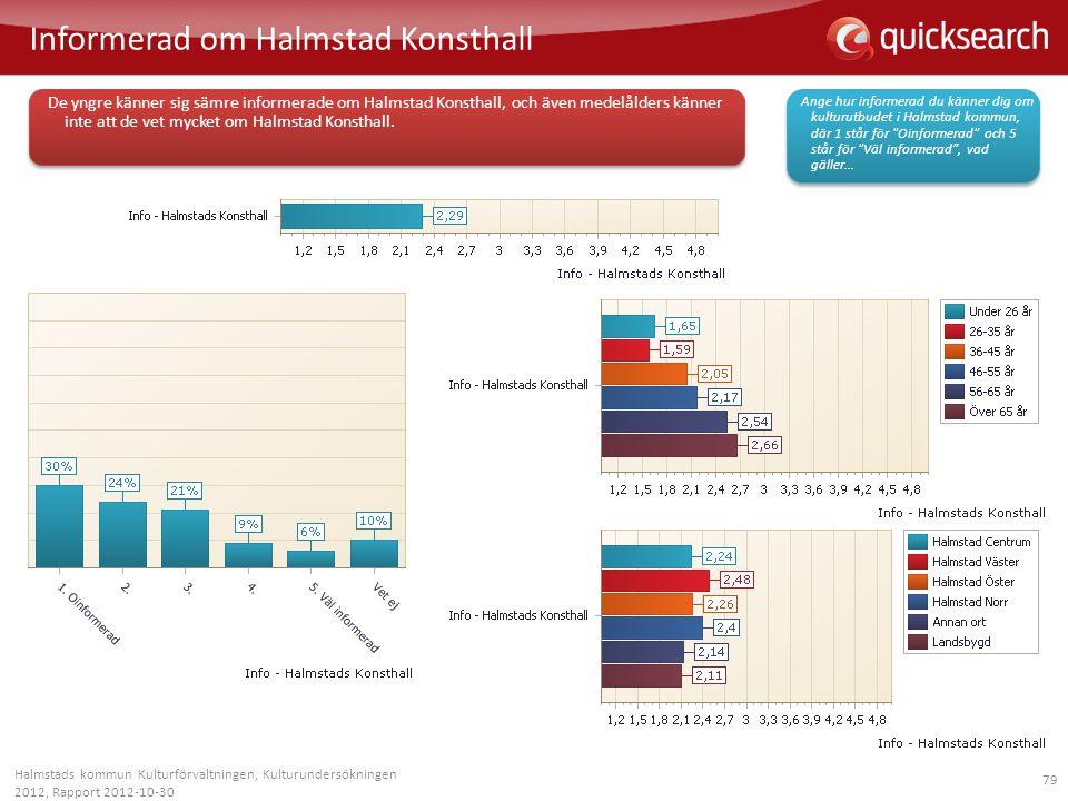 79 Informerad om Halmstad Konsthall Halmstads kommun Kulturförvaltningen, Kulturundersökningen 2012, Rapport 2012-10-30 De yngre känner sig sämre info
