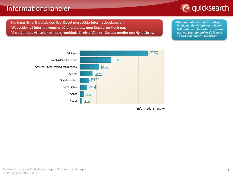 81 Informationskanaler Halmstads kommun Kulturförvaltningen, Kulturundersökningen 2012, Rapport 2012-10-30 Vilka informationskanaler är viktiga för di