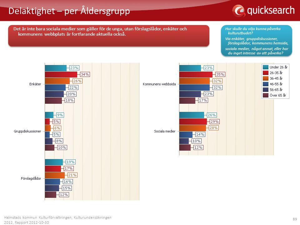 89 Delaktighet – per Åldersgrupp Halmstads kommun Kulturförvaltningen, Kulturundersökningen 2012, Rapport 2012-10-30 Det är inte bara sociala medier s