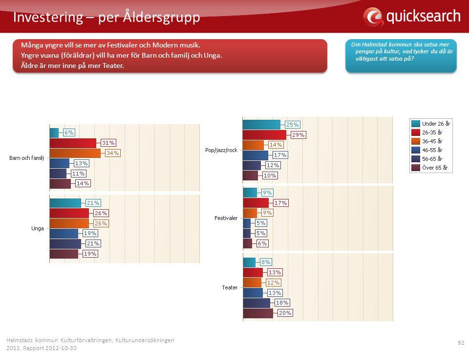 92 Investering – per Åldersgrupp Halmstads kommun Kulturförvaltningen, Kulturundersökningen 2012, Rapport 2012-10-30 Många yngre vill se mer av Festiv