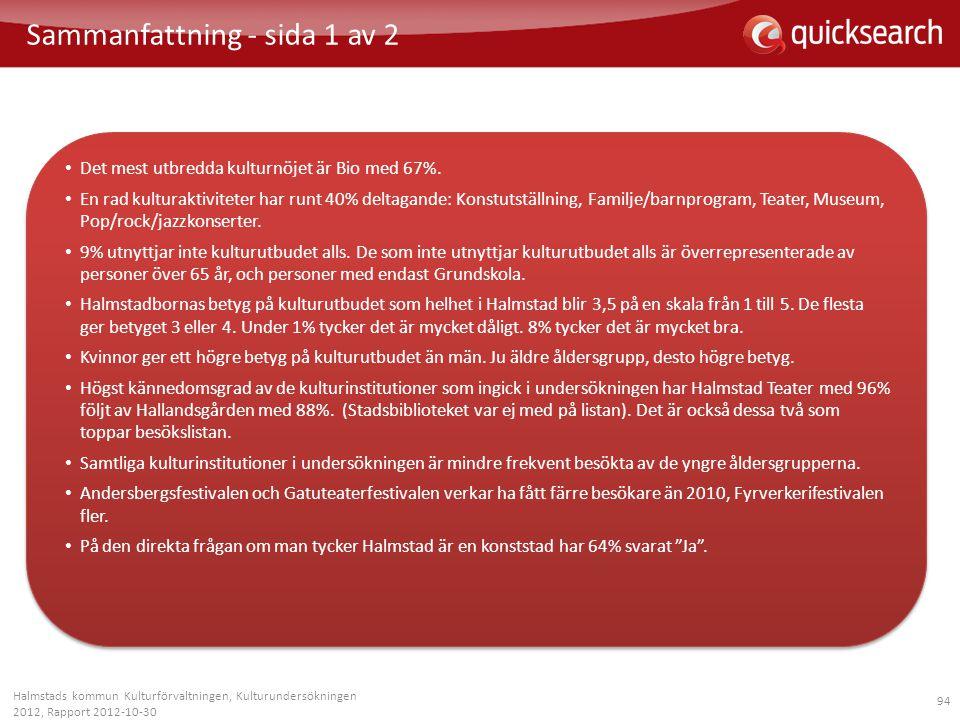 94 Halmstads kommun Kulturförvaltningen, Kulturundersökningen 2012, Rapport 2012-10-30 Sammanfattning - sida 1 av 2 • Det mest utbredda kulturnöjet är