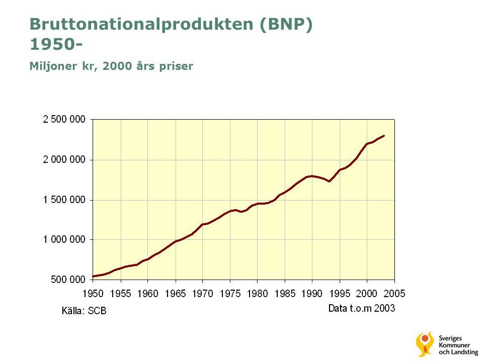 Bruttonationalprodukten (BNP) 1950- Miljoner kr, 2000 års priser