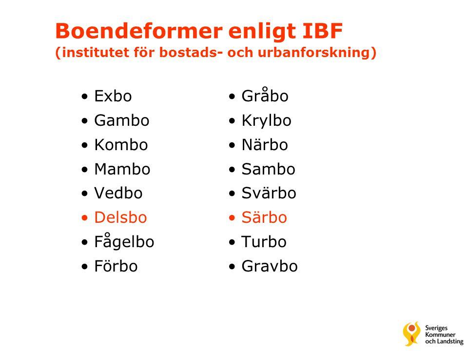 Boendeformer enligt IBF (institutet för bostads- och urbanforskning) •Exbo •Gambo •Kombo •Mambo •Vedbo •Delsbo •Fågelbo •Förbo •Gråbo •Krylbo •Närbo •