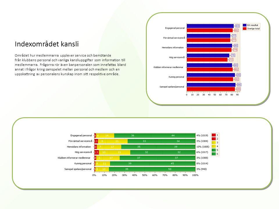 Indexområdet kansli Området hur medlemmarna upplever service och bemötande från klubbens personal och vanliga kansliuppgifter som information till medlemmarna.