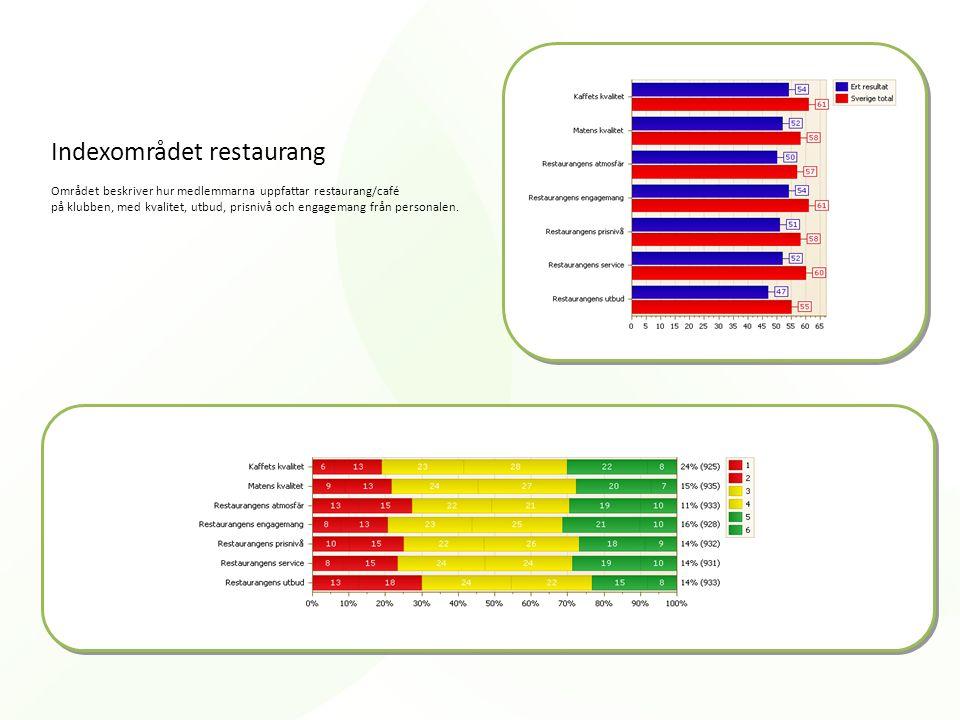 Indexområdet restaurang Området beskriver hur medlemmarna uppfattar restaurang/café på klubben, med kvalitet, utbud, prisnivå och engagemang från personalen.