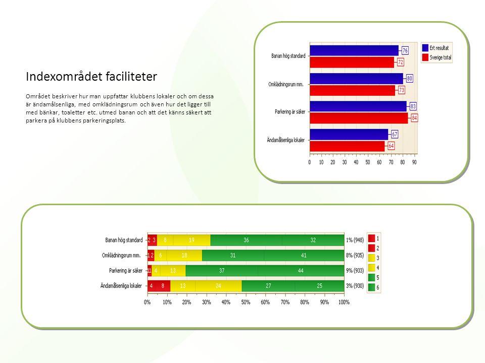 Indexområdet faciliteter Området beskriver hur man uppfattar klubbens lokaler och om dessa är ändamålsenliga, med omklädningsrum och även hur det ligg