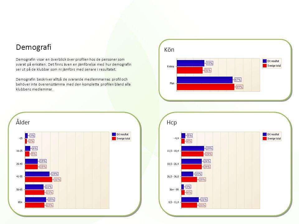 Demografi Demografin visar en överblick över profilen hos de personer som svarat på enkäten. Det finns även en jämförelse med hur demografin ser ut på
