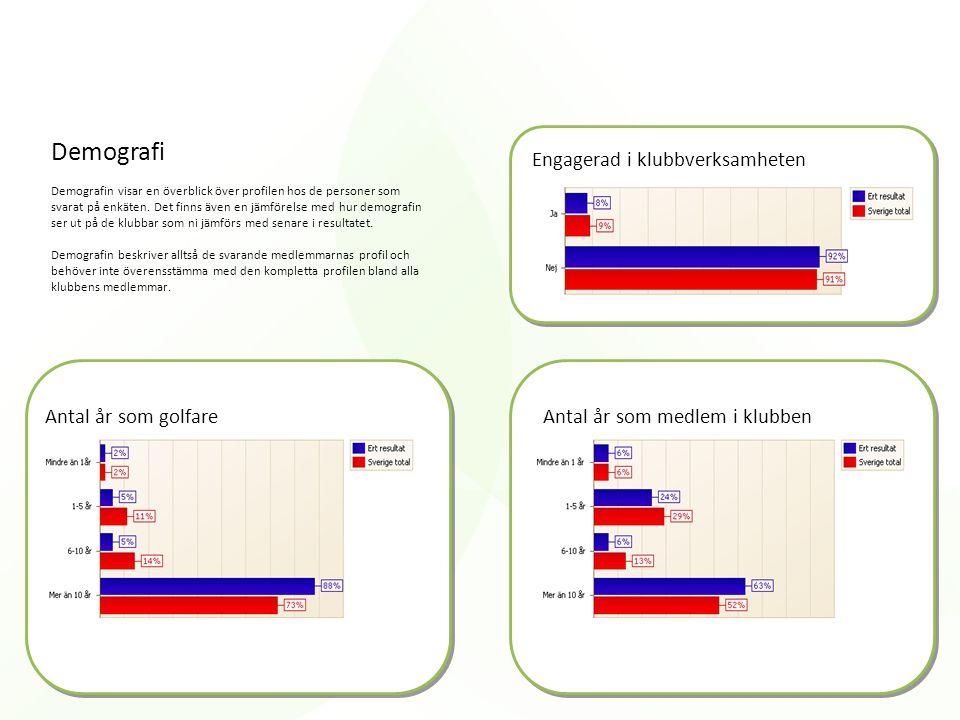 Ytterligare golfare i hushålletAntal golfrundor per år Varför man spelar golf Antal greenfeerundor per år