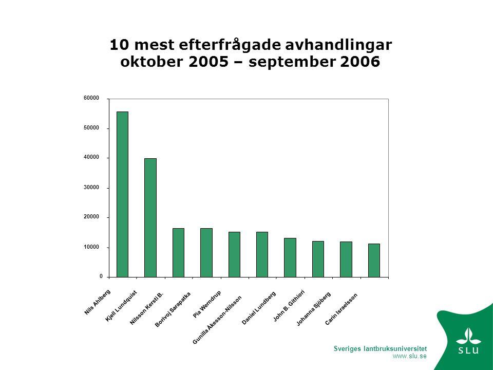 Sveriges lantbruksuniversitet www.slu.se 0 10000 20000 30000 40000 50000 60000 Nils Ahlberg Kjell Lundquist Nilsson Kersti B. Borivoj Sarapatka Pia We