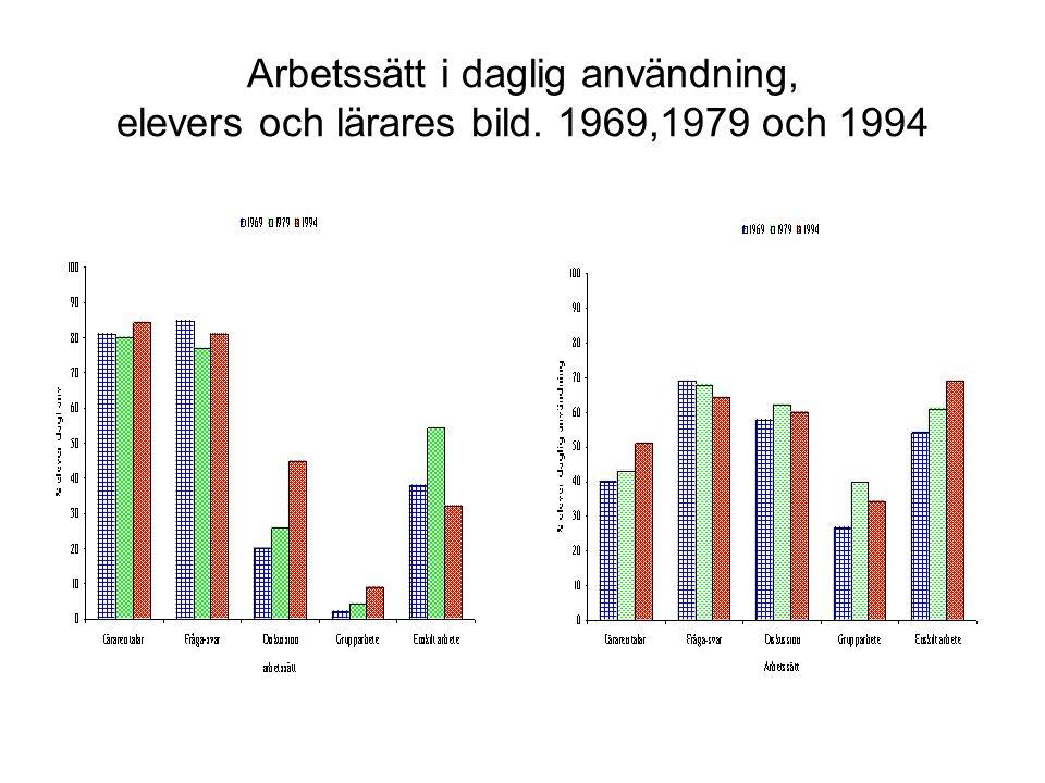 Arbetssätt i daglig användning, elevers och lärares bild. 1969,1979 och 1994
