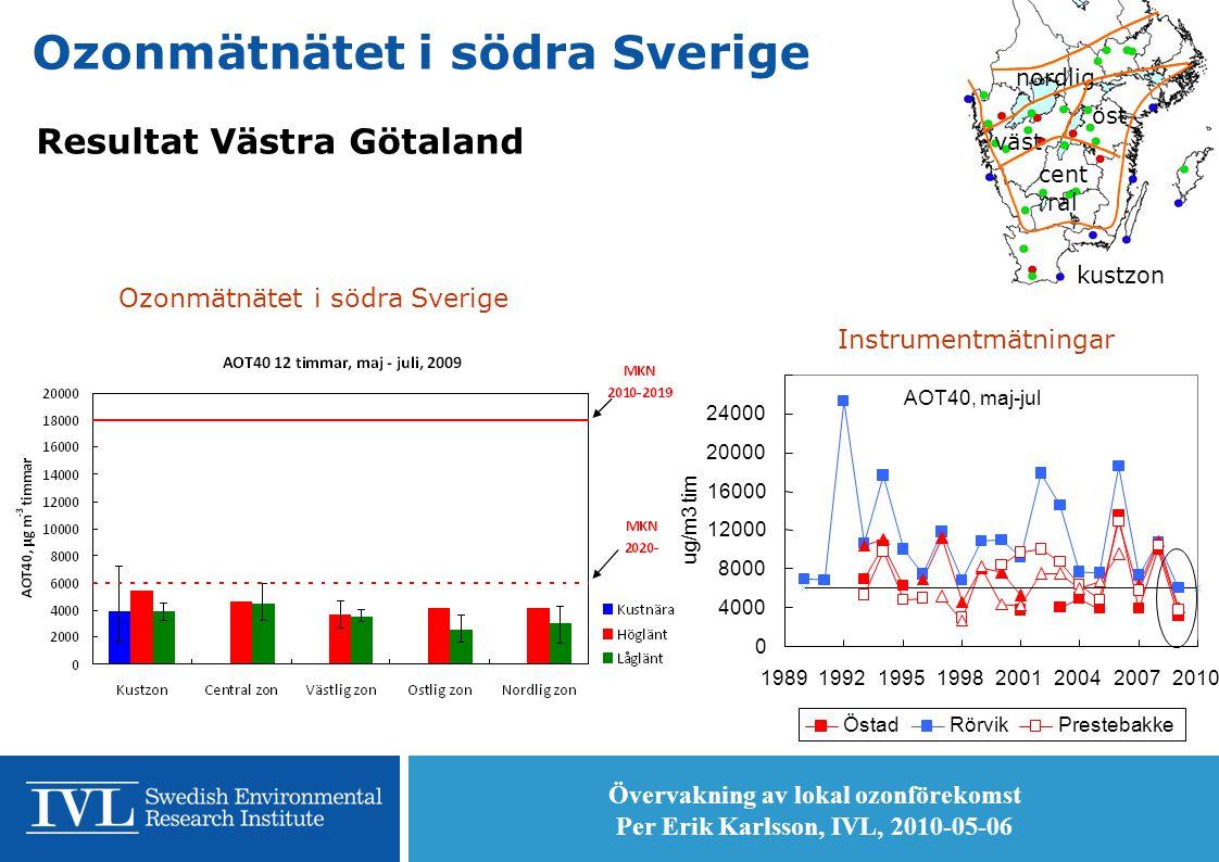 Övervakning av lokal ozonförekomst Per Erik Karlsson, IVL, 2010-05-06 14 Ozonmätnätet i södra Sverige Resultat Västra Götaland Instrumentmätningar Ozonmätnätet i södra Sverige kustzon cent ral öst väst nordlig