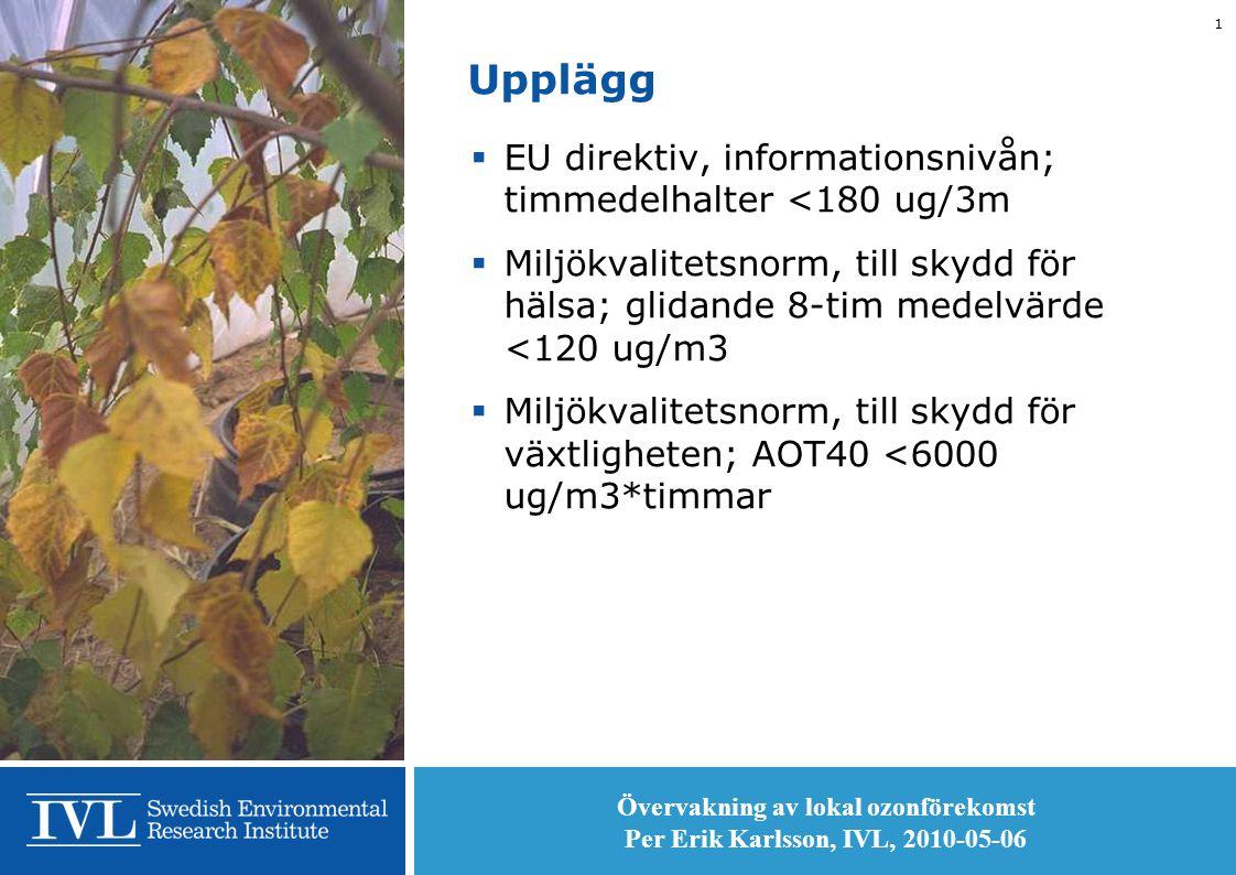 Övervakning av lokal ozonförekomst Per Erik Karlsson, IVL, 2010-05-06 1 Upplägg  EU direktiv, informationsnivån; timmedelhalter <180 ug/3m  Miljökvalitetsnorm, till skydd för hälsa; glidande 8-tim medelvärde <120 ug/m3  Miljökvalitetsnorm, till skydd för växtligheten; AOT40 <6000 ug/m3*timmar
