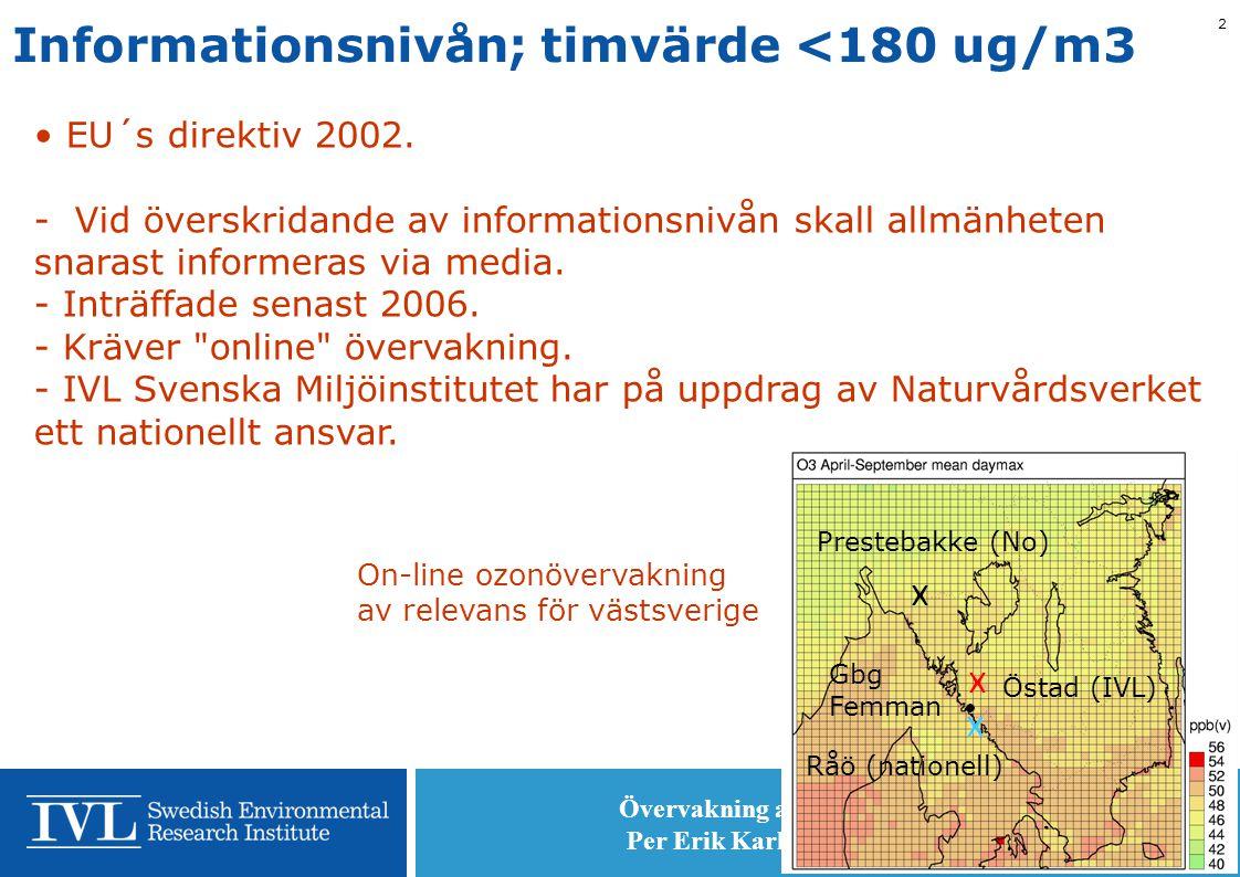 Övervakning av lokal ozonförekomst Per Erik Karlsson, IVL, 2010-05-06 2 Informationsnivån; timvärde <180 ug/m3 • EU´s direktiv 2002.